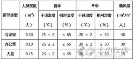 VRV暖通空调施工方案资料下载-浙江省人民大会堂暖通空调设计工程案例