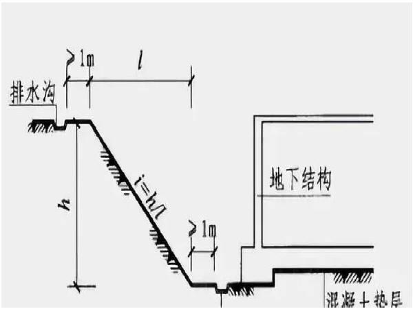 工地塌方时有发生 基坑支护应怎么做?