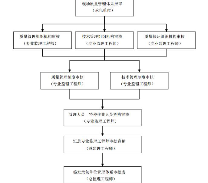 [江苏]路桥市政工程项目监理规划(189页)