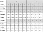 混合料的组成计算(EDTA滴定法测水泥剂量)