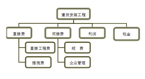 采用北京市01定额工作量清单费用组成