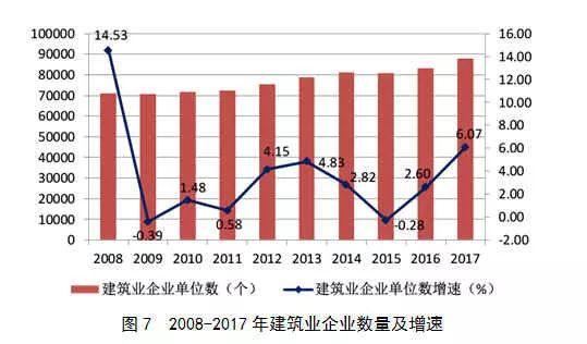 2017年建筑业发展统计分析_7