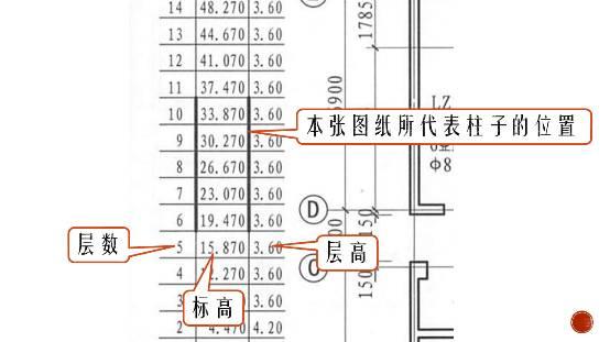 5种柱子的2种标注方法,啥叫嵌固部位?soeasy!_9
