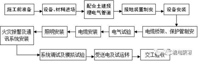 机电安装施工程序与流程图(最新福利)
