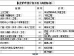 【成都新城】吾悦广场土建安装施工合同(共40页)