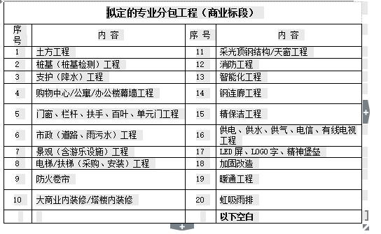 [成都新城]吾悦广场土建安装施工合同(共40页)