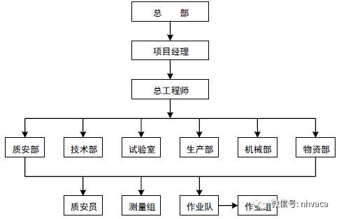 某项目采暖系统管道施工组设计_8