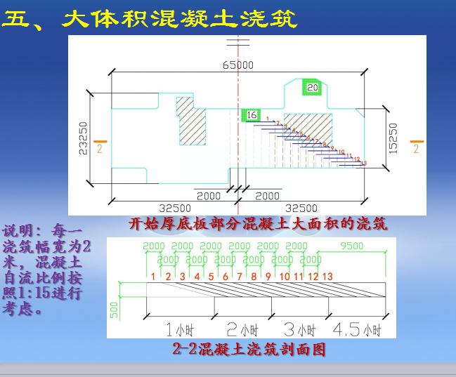 [中建]大体积混凝土施工方案详细交底(共36页)