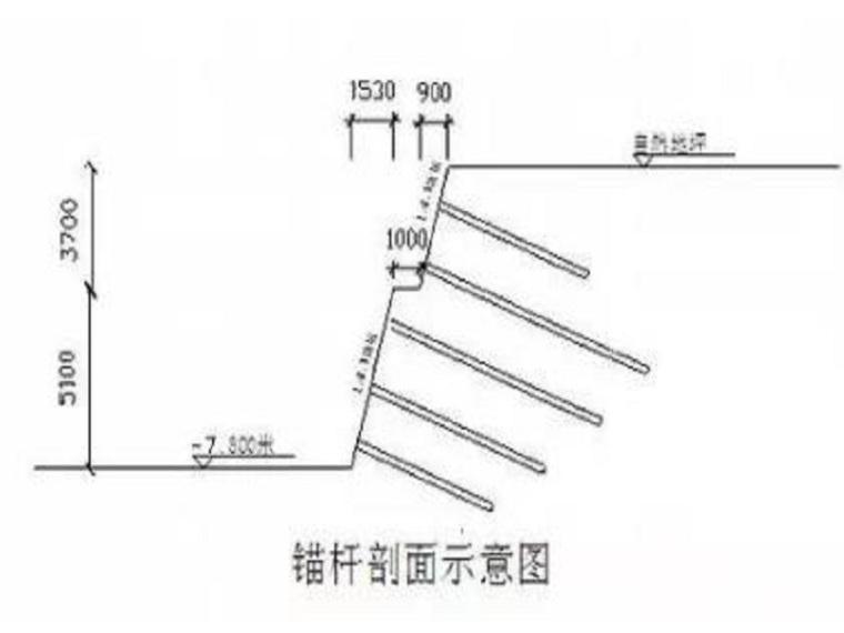 边坡锚杆支护施工中不得不注意的8项要点