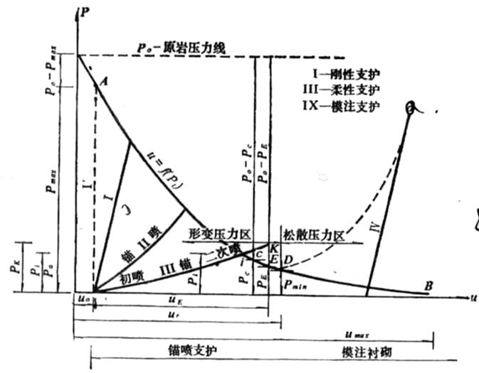 隧道工程试验检测技术一