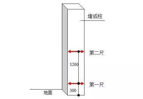混凝土工程实测实量,只需6步!