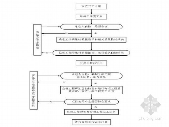 分项工程质量检查程序图