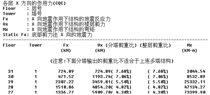 地震作用CQC与内力CQC在指标统计中的应用