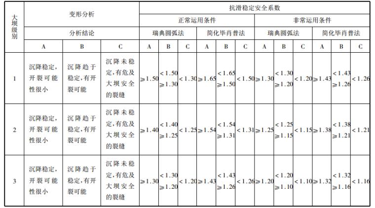 水库大坝安全事故防范与除险加固技术标准手册_2