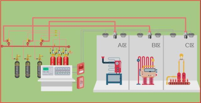 气体灭火系统的操作控制与安全要求