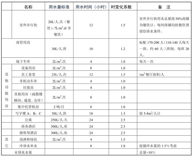 万达广场购物中心机电系统技术标准—给排水部分(20150906版)_2