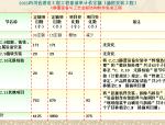 2015四川省建设工程工程量清单计价定额通用安装工程115P