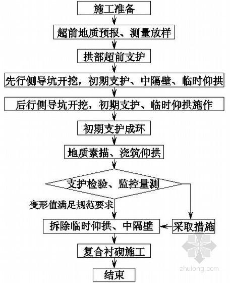 京福客专闽赣某标某隧道出口开挖支护技术交底