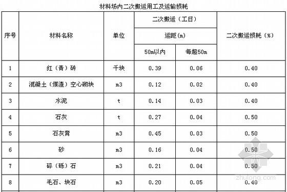 [四川]2015年建设工程量清单计价定额说明(CHM电子版)