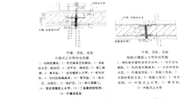 5个地下工程混凝土细部构造防水做法细解