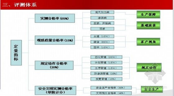 《集团在建产品质量实测操作指引(A5版)》 解析 (PPT格式)