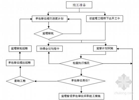 [山东]幼儿园综合楼监理投标文件(技术标 监理大纲)