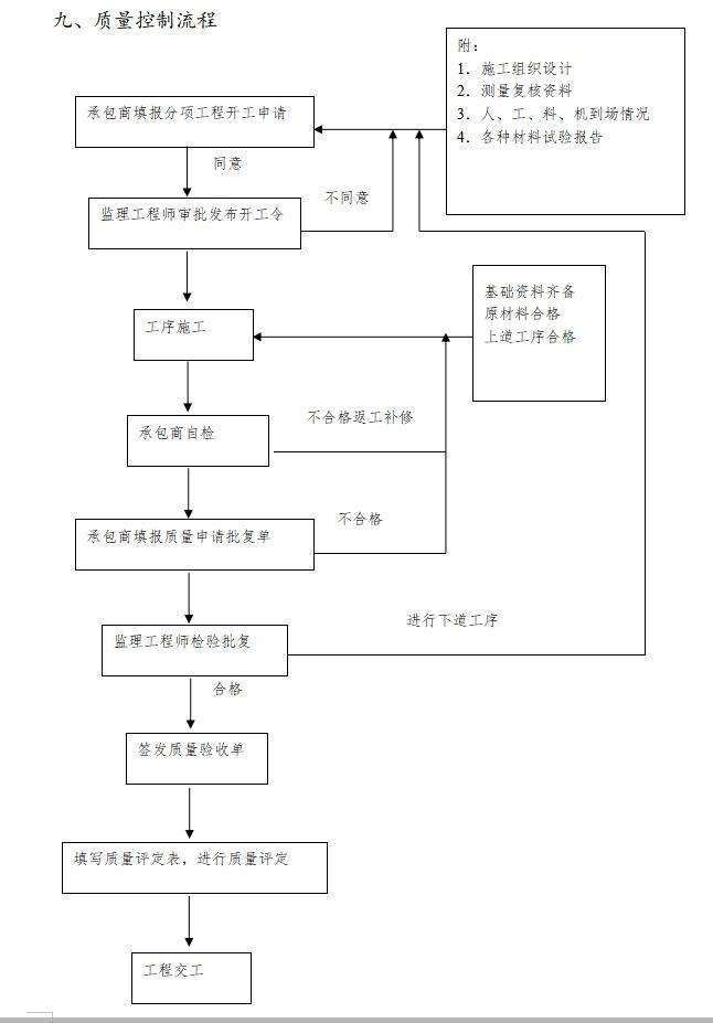 质量控制流程3