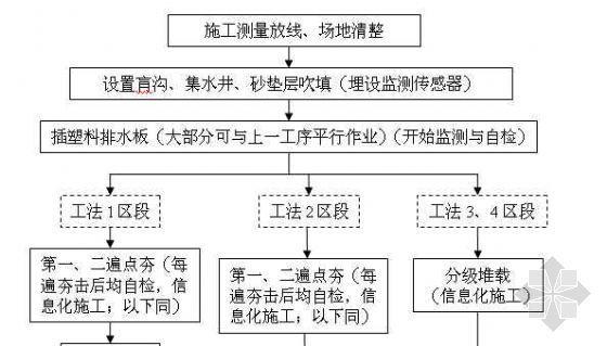 软基处理总体施工流程图