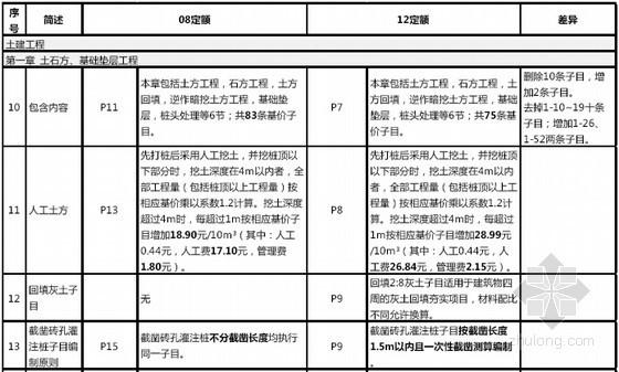 [天津]2012版建筑工程定额与08版定额差异说明(对比图)