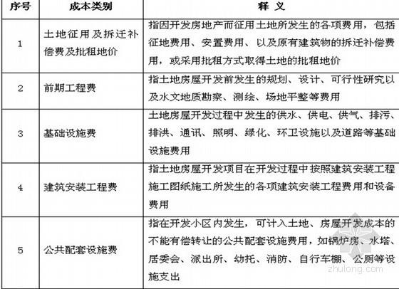 [毕业论文]房地产开发企业成本控制浅析(51页)