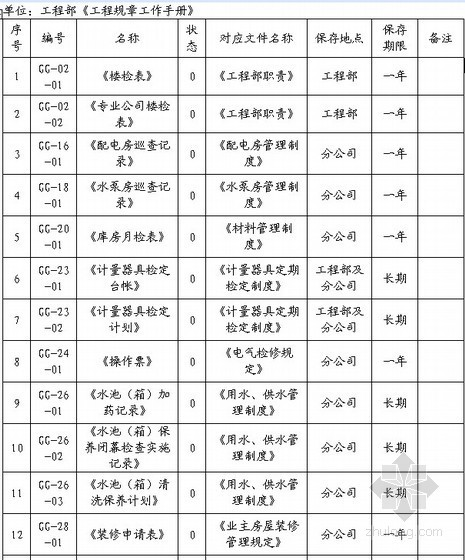 [北京]物业公司工程维修规章工作手册(岗位职责/制度/表格)全套70个文件