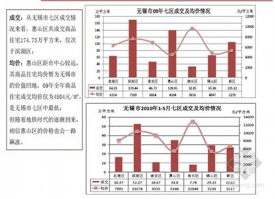 [江苏]国际新城区销售代理技术标方案(132页)