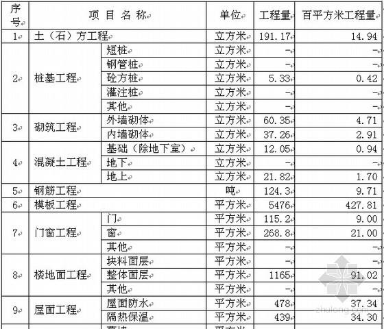 2011年3层联体别墅造价指标分析