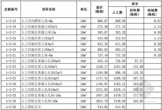 [山东]2016年4月建筑工程价目表