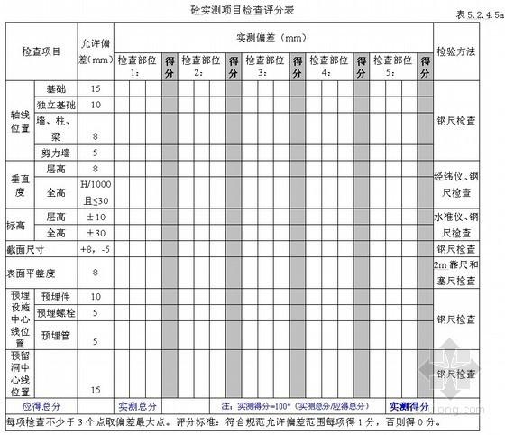 [武汉]建筑工程项目管理评估实施办法(附表)