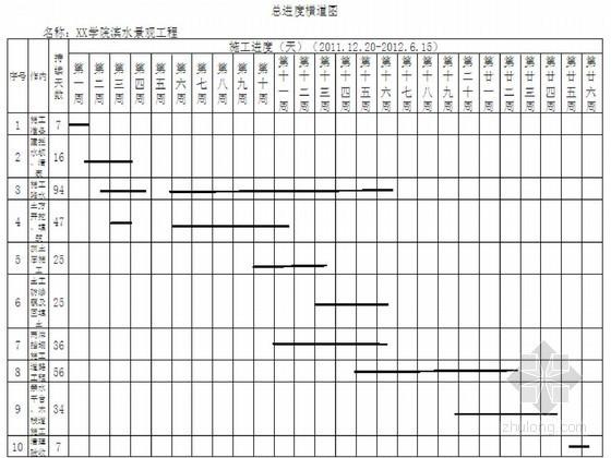 [山东]河道综合治理及景观道路工程施工组织设计