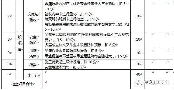 高处作业吊篮施工安全检测标准讲解_9