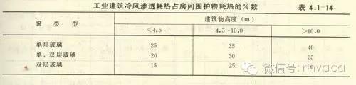 最详细的冷热负荷计算依据、公式与取值_8