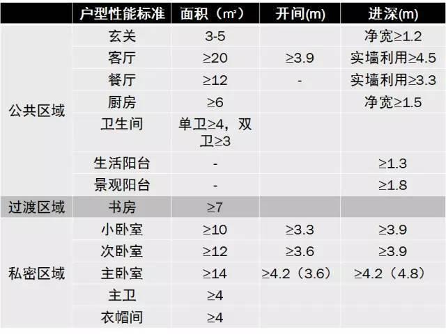 住宅户型的合理尺度(经济型、舒适型、享受型)_26