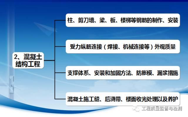 一份详细的监理现场管理要求示范(图文)_10