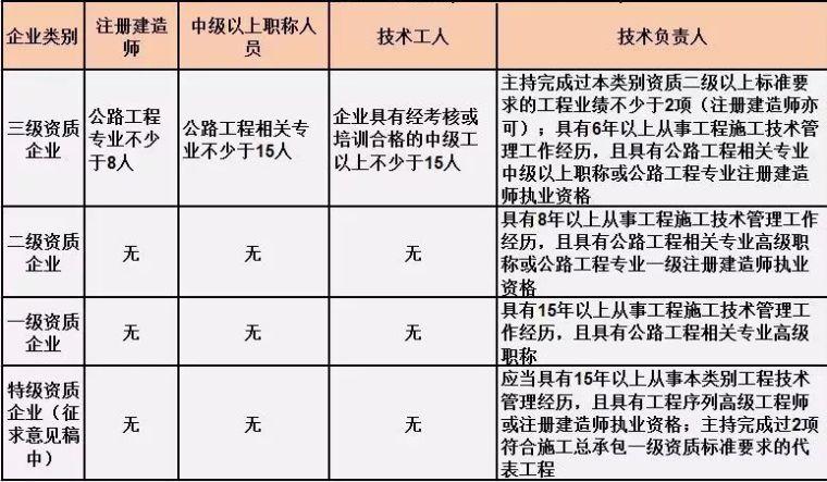 施工总承包资质标准的人员要求!(2019版)_3
