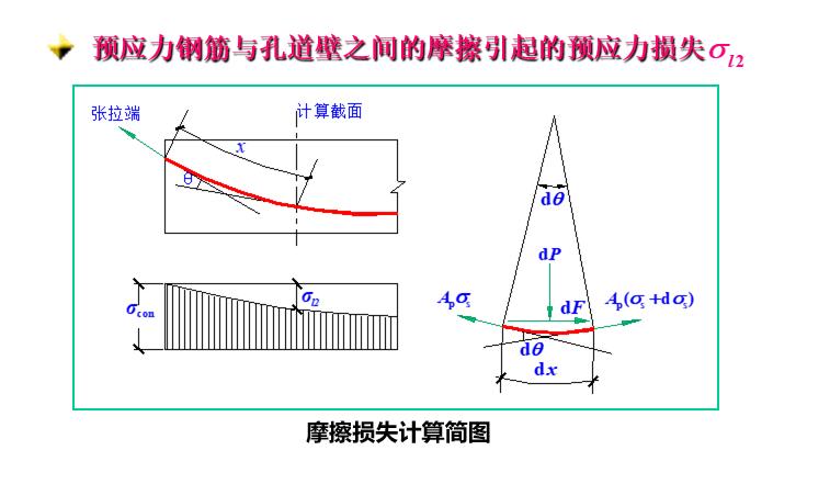 预应力钢筋与孔道壁之间的摩擦引起的预应力损失