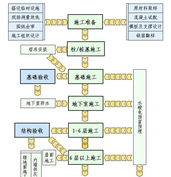 [贵阳]高层住宅楼项目施工组织设计(图文丰富)_3