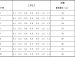 预应力混凝土管尺寸表(word)