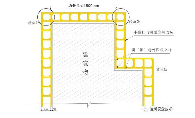建筑工程外脚手架搭设标准全面图解_2