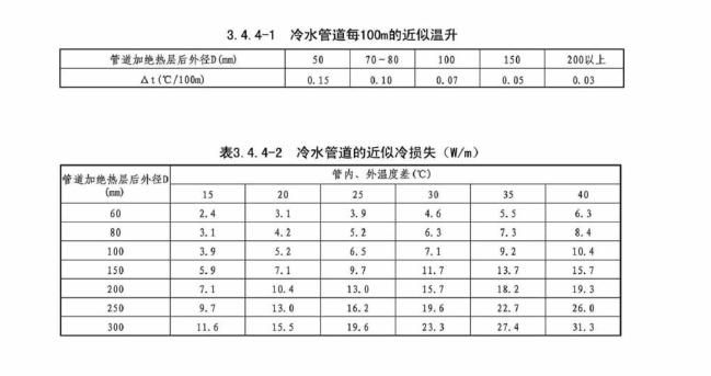 暖通空调设计常用数据,197页详解_7