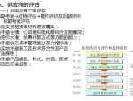 房地产采购策划、合约规划与供应商管理(229页)