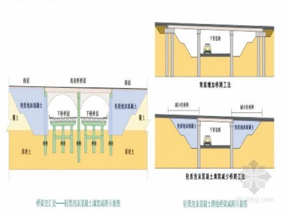 路桥工程新轻质泡沫混凝土填筑技术33页(结构设计 工艺流程)