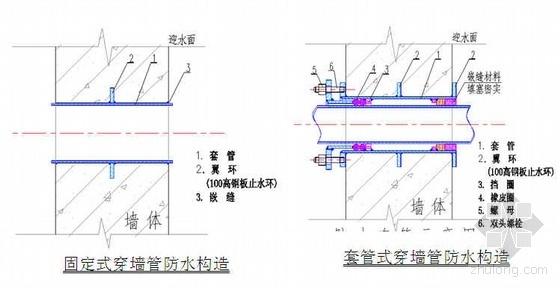 北京某大厦地下防水施工方案(SBS卷材 外防外贴 附图)