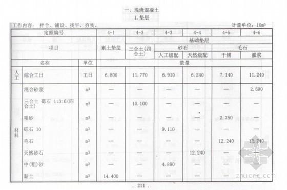 2010新疆建筑工程消耗量定额实体项目(混凝土与钢筋混凝土工程)